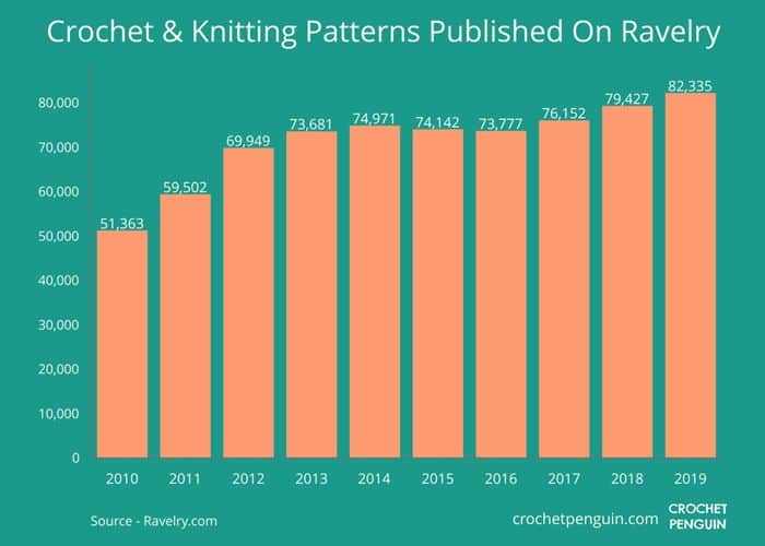 Knitting And Crochet Patterns Published On Ravelry 2010-2019