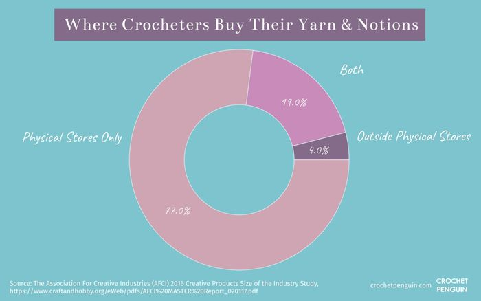 Where Crocheters By Their Yarns & Notions